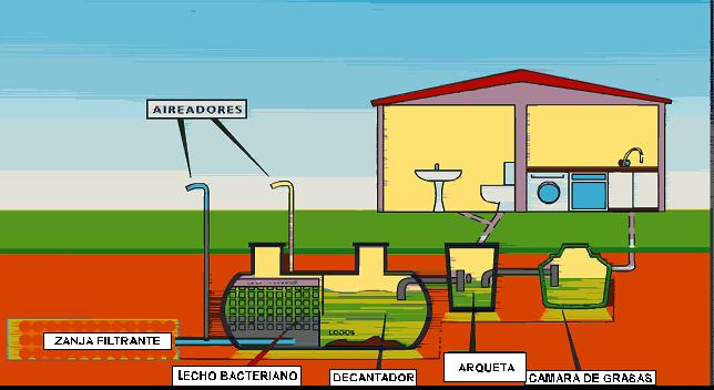Depuraci n de aguas residuales urbanas naturema - Depuradoras de agua domesticas ...